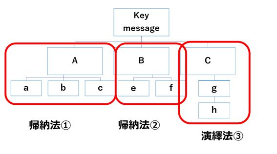 帰納法と演繹法の例
